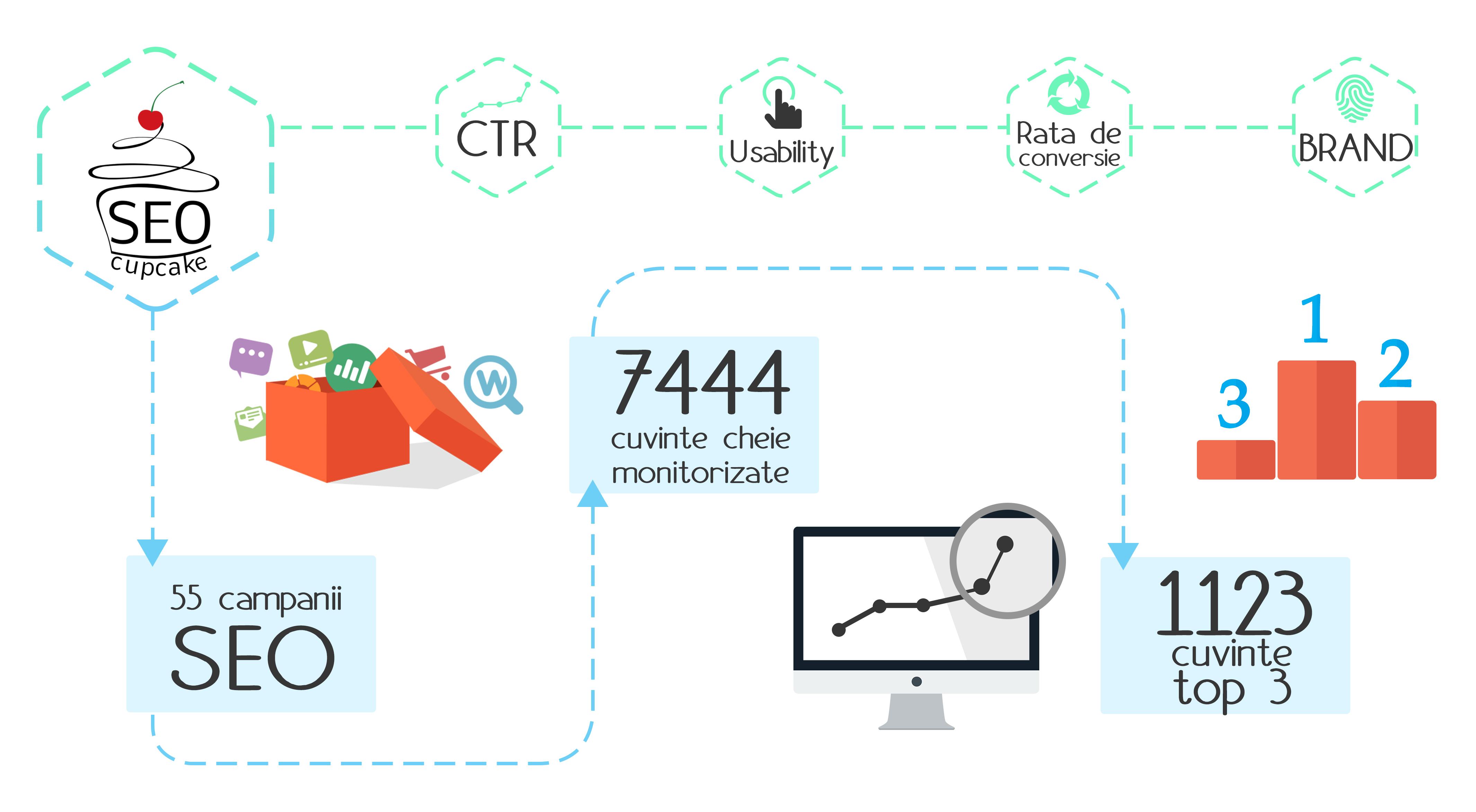 Cheia succesului site-urilor este optimizarea SEO