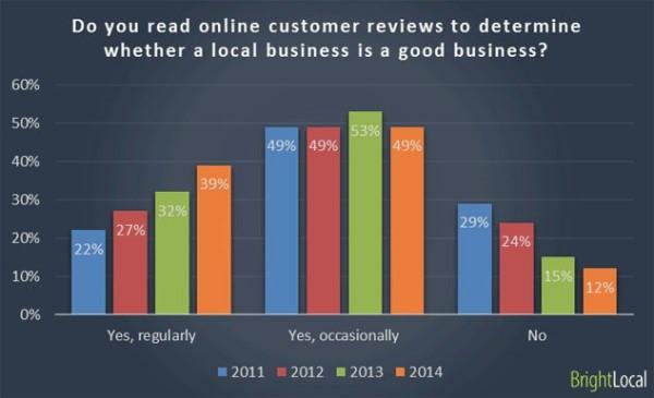 grafic-clienti-feedback-recenzii